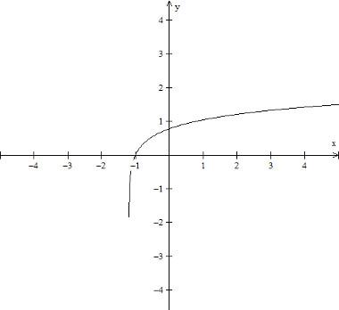 grafico-da-funcao-logaritmica-f(x)%20%3D%20log%20(5x%20-%206).jpg