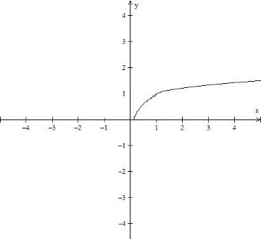 grafico-da-funcao-raiz-f(x)%3D%20x%5E1-2.jpg