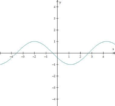 grafico-da-funcao-trigonometrica-cosseno-f(x)%3Dcos(x%2B2).jpg