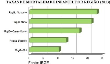 Gráfico em barras indicando a taxa de mortalidade infantil no Brasil