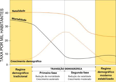 Gráfico esquemático das quatro etapas do crescimento populacional e transição demográfica