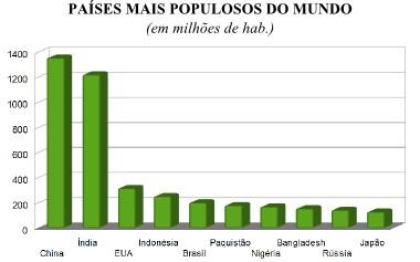 Gráfico em colunas apontando as maiores populações do mundo por país