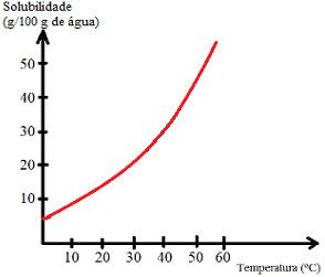 Gráfico de curva de solubilidade em exercício