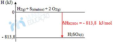 Gráfico de entalpia de formação do ácido sulfúrico
