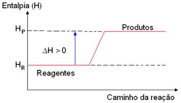 Exemplo genérico de gráfico de processo endotérmico