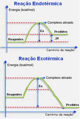 Representação gráfica da energia de ativação e do complexo ativado em reações endotérmicas e exotérmicas