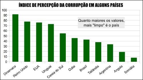 Gráfico comparativo de alguns países com base no Índice de Percepção da Corrupção