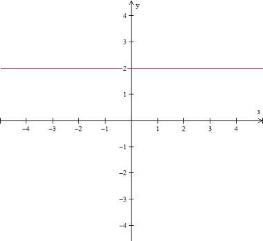 grafico-funcao-constante.jpg