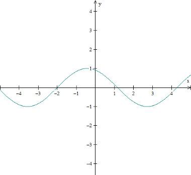 grafico-funcao-trigonometrica-seno-f(x)%3Dsen(x%2B2).jpg
