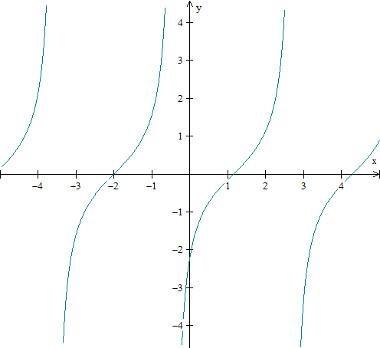 grafico-funcao-trigonometrica-tangente-f(x)%3Dtan(x%2B2).jpg