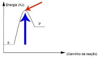 Gráfico sobre a energia de ativação e o complexo ativado de uma reação química