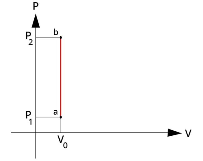 Gráfico da transformação isovolumétrica