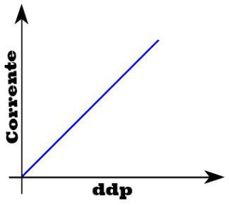 Gráfico da corrente versus a ddp