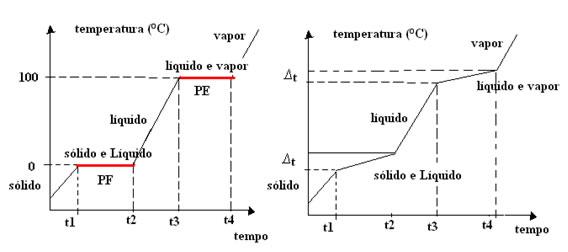 Gráficos de mudança de estado físico (da esquerda para a direita) da água: dois patamares; e de uma mistura comum: nenhum patamar.