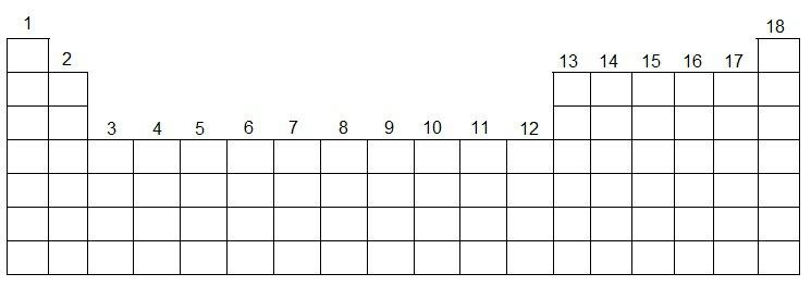Os grupos (ou famílias) da Tabela são numerados da esquerda para a direita de 1 a 18