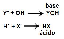 Equações que representam uma hidrólise salina