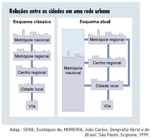 Esquema explicativo das mudanças na hierarquia urbana mundial