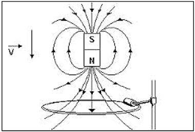 6255ab8a0f8 Exercícios sobre indução eletromagnética - Exercícios Mundo Educação