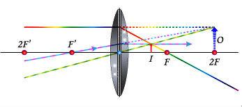 ec6999ea5d05d Formação de imagens nas lentes esféricas - Mundo Educação