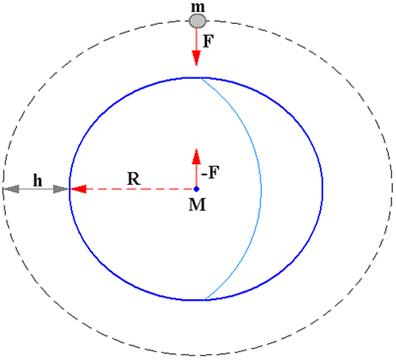 Corpo com uma altitude h em relação à superfície da Terra