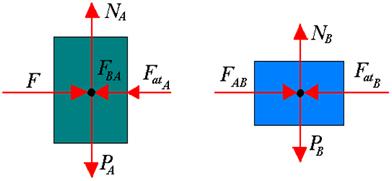 Forças que atuam nos blocos A e B analisados separadamente