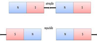 Polos de nomes contrários se atraem e polos de mesmo nome se repelem