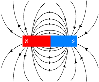Não tão complicado - Campo Magnético Linhas%20de%20inducao%20em%20forma%20de%20barra