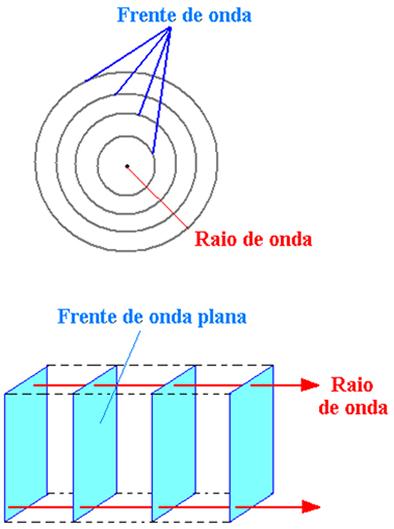 Representação esquemática de frente e raio de onda