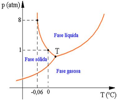 Diagrama de fases o estudo do diagrama de fases mundo educao representao grfica do diagrama de fases da gua ccuart Image collections