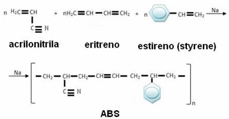 Copolimerização do ABS