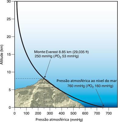 Relação de altitude e pressão atmosférica