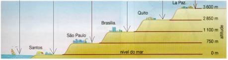 Quanto maior a altitude, menor a pressão atmosférica