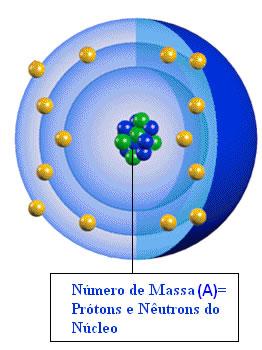 O Número de Massa (A) é dado pela soma da quantidade de nêutrons e prótons existentes no núcleo do átomo.