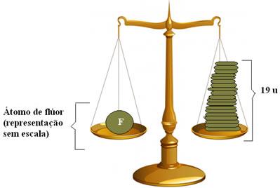 São necessárias 19 unidades de massa atômica (u) para equilibrar a massa do flúor.