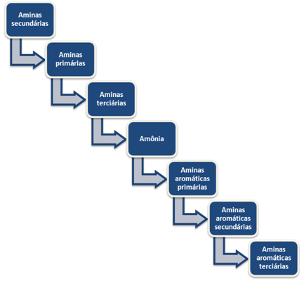 Ordem decrescente de basicidade das aminas e reatividade