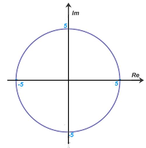 Círculo complexo
