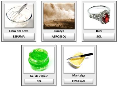 Exemplos de Coloides