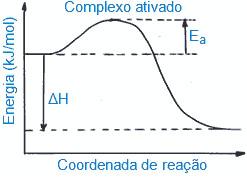 Gráfico com complexo ativado e energia de ativação