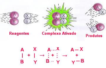 Formação do complexo ativado