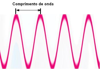 O comprimento de onda é a distância de um pico a outro de uma onda eletromagnética