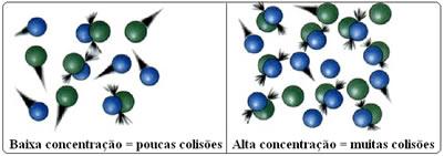 O aumento da concentração dos reagentes aumenta a rapidez da reação