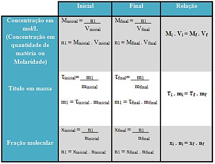 Tabela de relações de concentrações de soluções