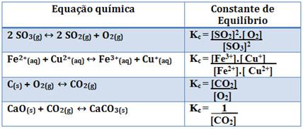 Exemplos de equações e suas constantes de equilíbrio