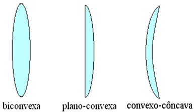 0391a9d1a9 Lentes esféricas. Características das lentes esféricas - Mundo Educação