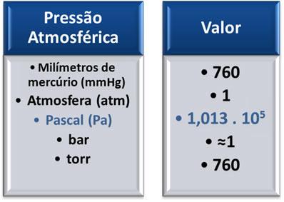 Tabela de conversão de unidades de pressão