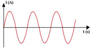 Diagrama da corrente alternada em função do tempo