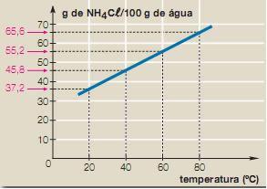 Curva de solubilidade do cloreto de amônio