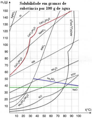 Diferentes curvas de solubilidade