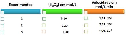 Tabela com valores de concentração e velocidade de uma reação de decomposição da água oxigenada
