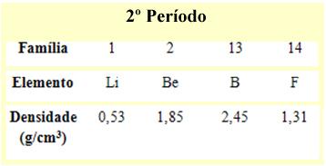 Densidade absoluta dos elementos do segundo período